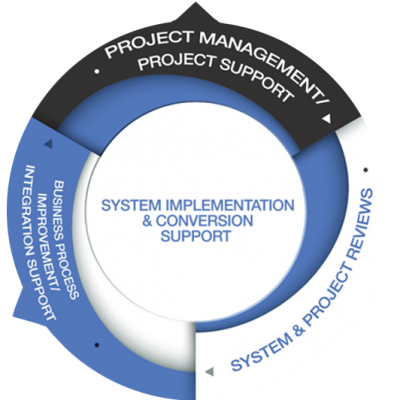 System Implementation Support-2